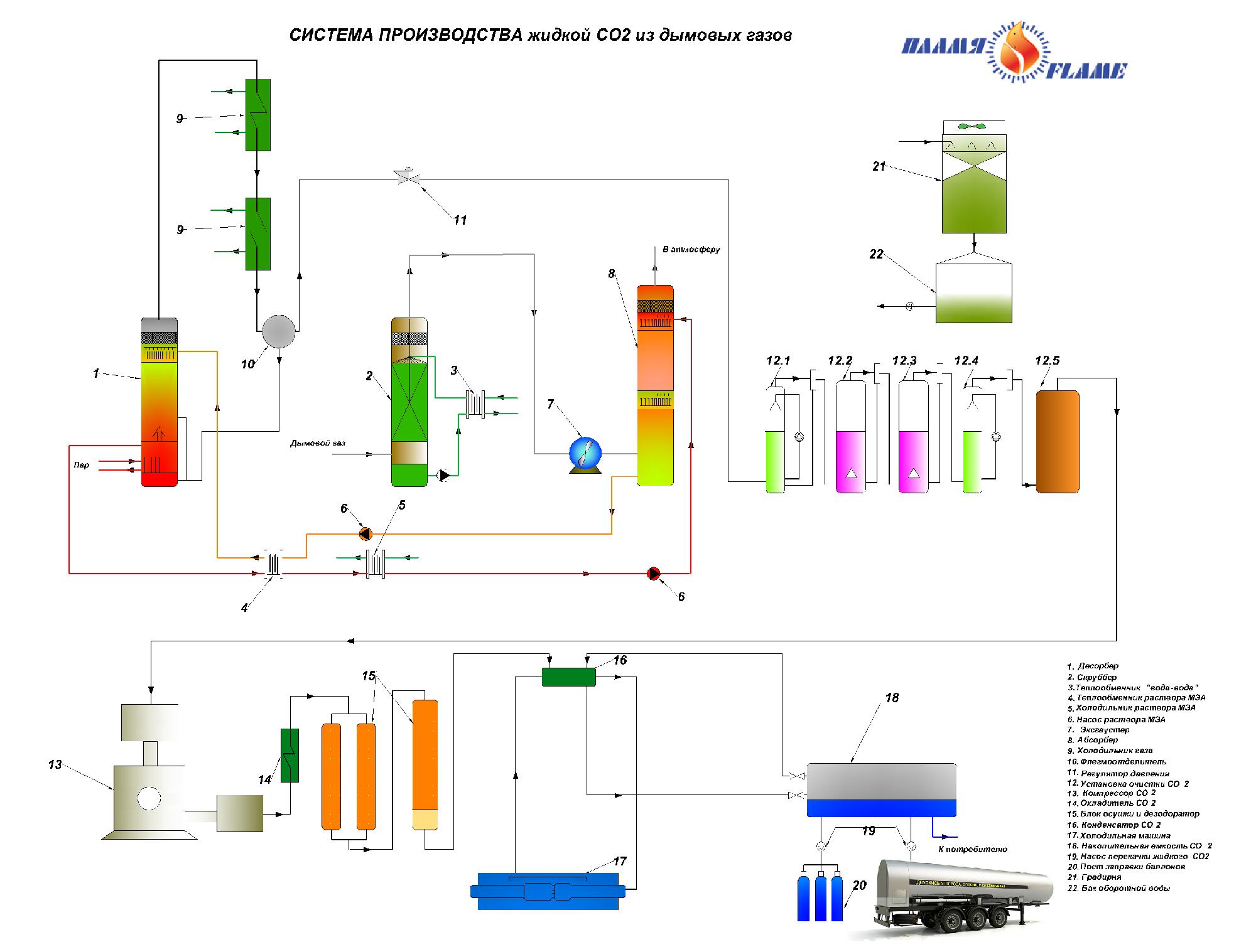 Технологическая схема производства жидких экстрактов